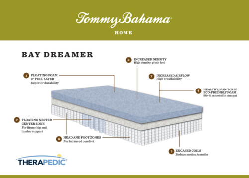 "Tommy Bahama ""bay dreamer"" mattress infographic"