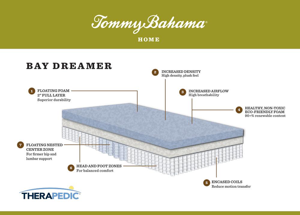 "Tommy Bahama ""bay dreamer"" mattress infographic"