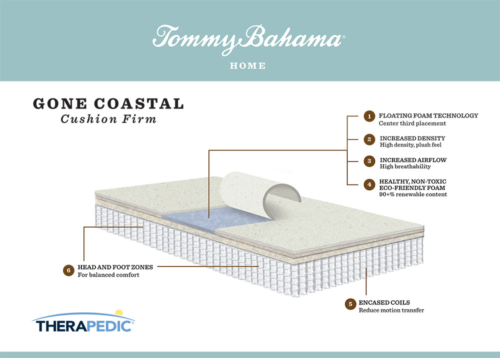 """Tommy Bahama Therapedic mattress """"Gone Coastal"""""""