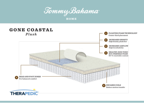 "Tommy Bahama ""Gone Coastal"" mattress infographic"