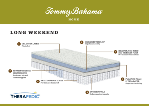 "Tommy Bahama ""long weekend"" mattress infographic"