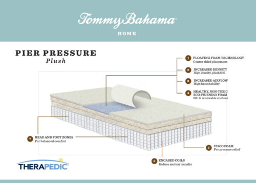 "Tommy Bahama ""pier pressure"" mattress infographic"