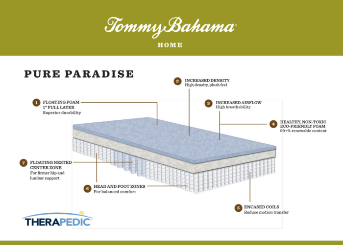 "Tommy Bahama ""pure paradise"" mattress infographic"