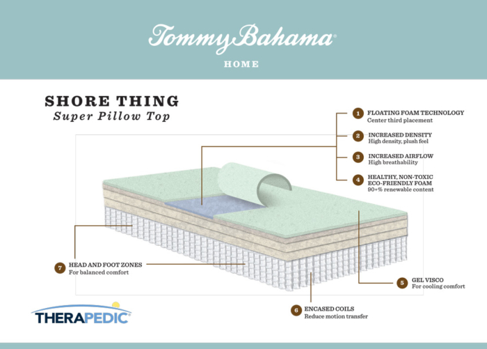 "Tommy Bahama ""shore thing"" mattress infographic"