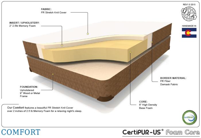 Enhanced comfort therapedic cutaway shot of the interior mattress materials