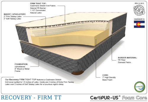 Enhanced recovery therapedic cutaway shot of the interior mattress materials