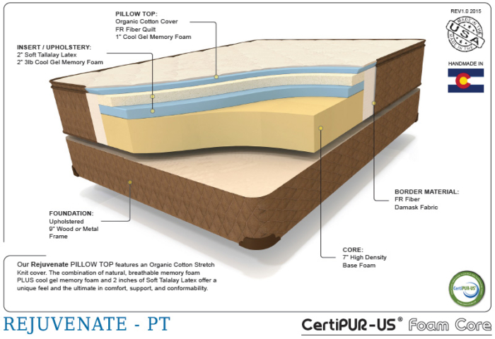 Enhanced rejuvenate therapedic cutaway shot of the interior mattress materials