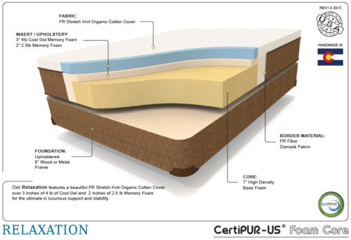 Enhanced relaxation therapedic cutaway shot of the interior mattress materials