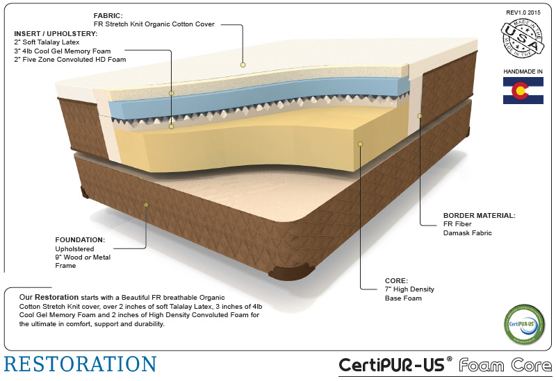 Enhanced restoration therapedic cutaway shot of the interior mattress materials