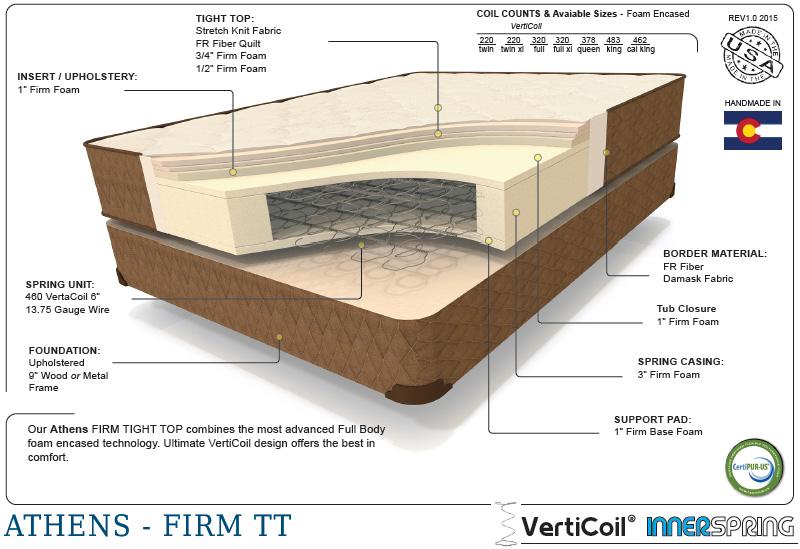 Premium athens therapedic cutaway shot of the interior mattress materials