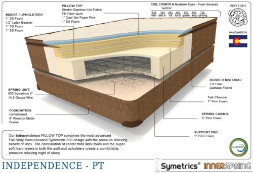 Premium independent therapedic cutaway shot of the interior mattress materials