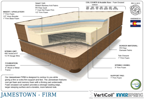 Premium jamestown therapedic cutaway shot of the interior mattress materials