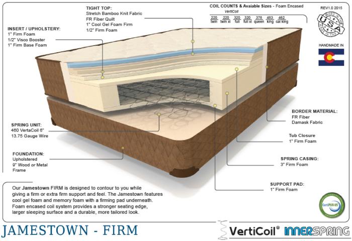 Premium jamestown therapedic cutaway shot of the interior mattress materials