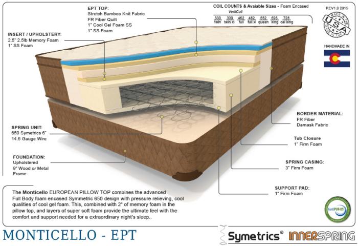 Premium monticello therapedic cutaway shot of the interior mattress materials