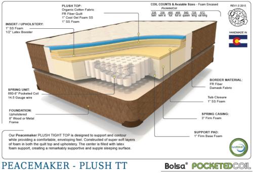 Premium peacemaker plush therapedic cutaway shot of the interior mattress materials