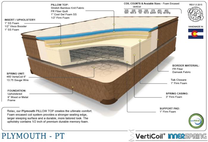Premium plymouth therapedic cutaway shot of the interior mattress materials
