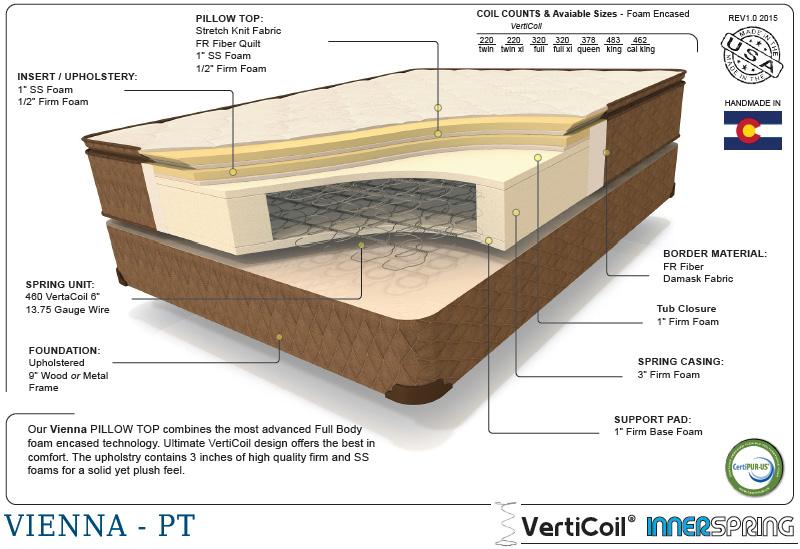 Premium vienna therapedic cutaway shot of the interior mattress materials